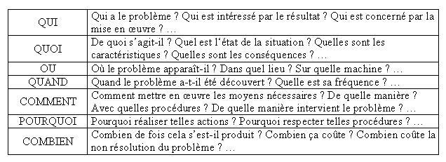 exemple de qqoqcp pdf